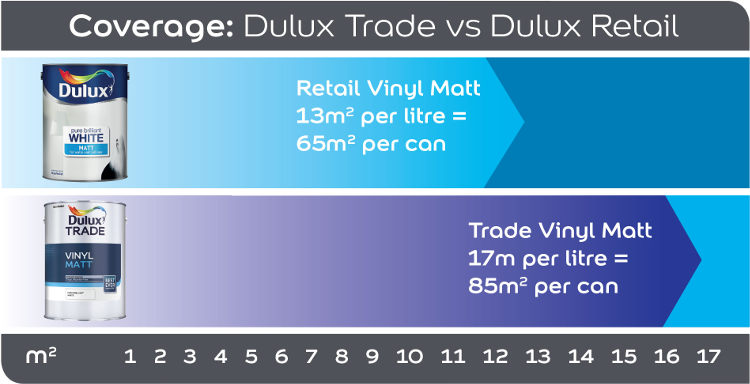 Graph showing superior coverage of Dulux Trade Vinyl Matt Paint compared to Retail Vinyl Matt